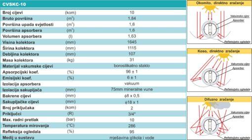 Solarni kolektor CVSKC-10-1495